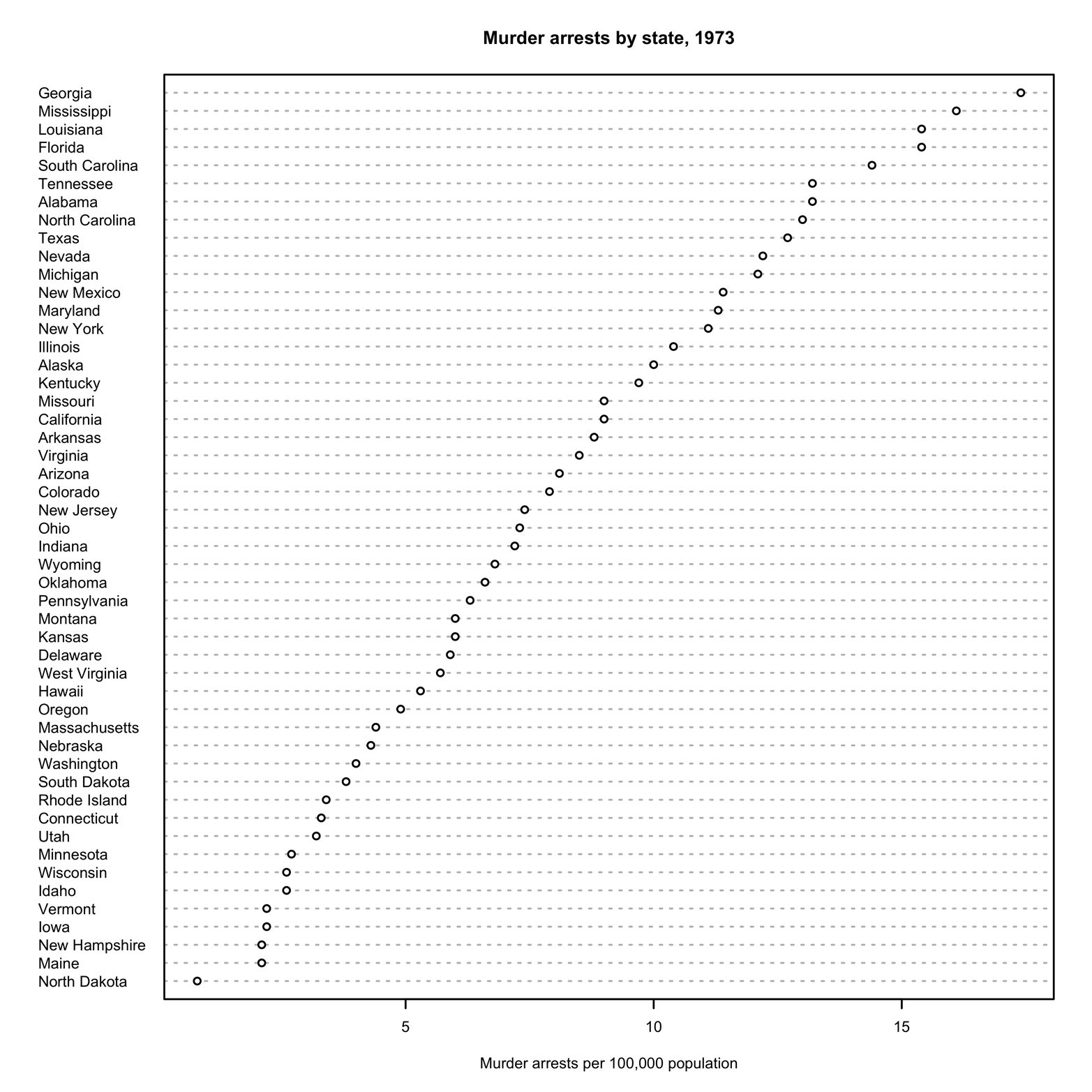 Dot chart of states sorted by murder rate.