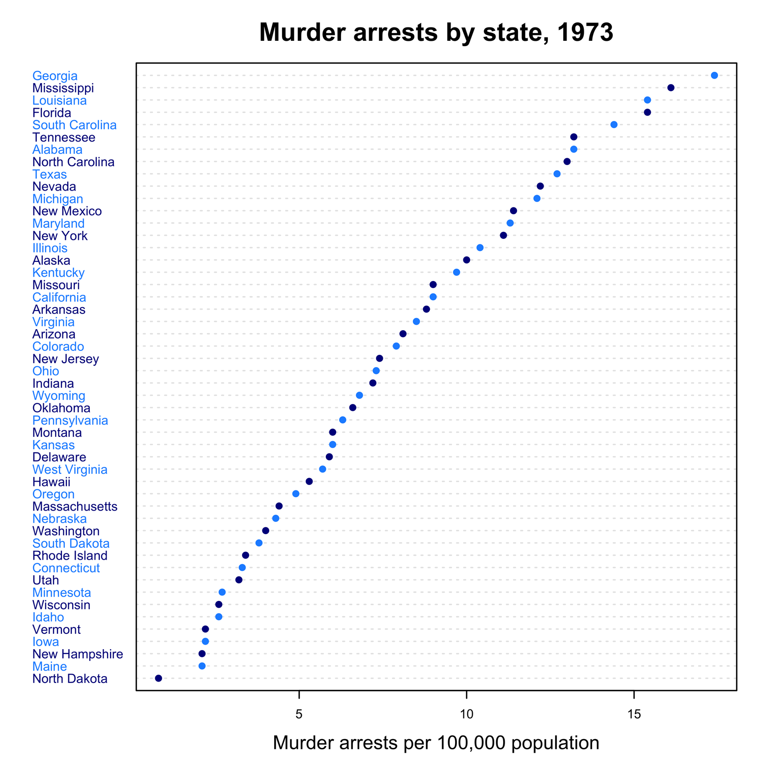 Dot chart of states by Murder arrest rates with added color.