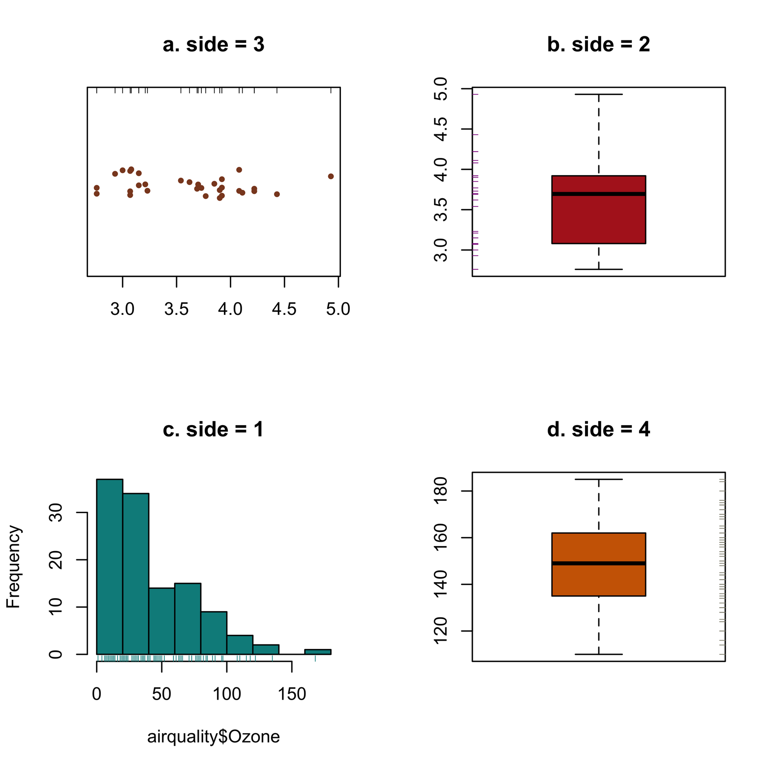 11  Rug Plots - Graphing Data with R [Book]