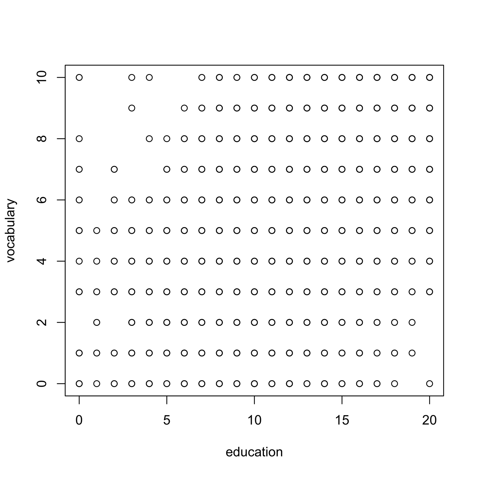 A scatter plot of education and vocabulary.
