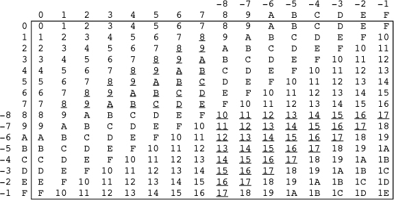 Appendix A. Arithmetic Tables For A 4-Bit Machine - Hacker'S