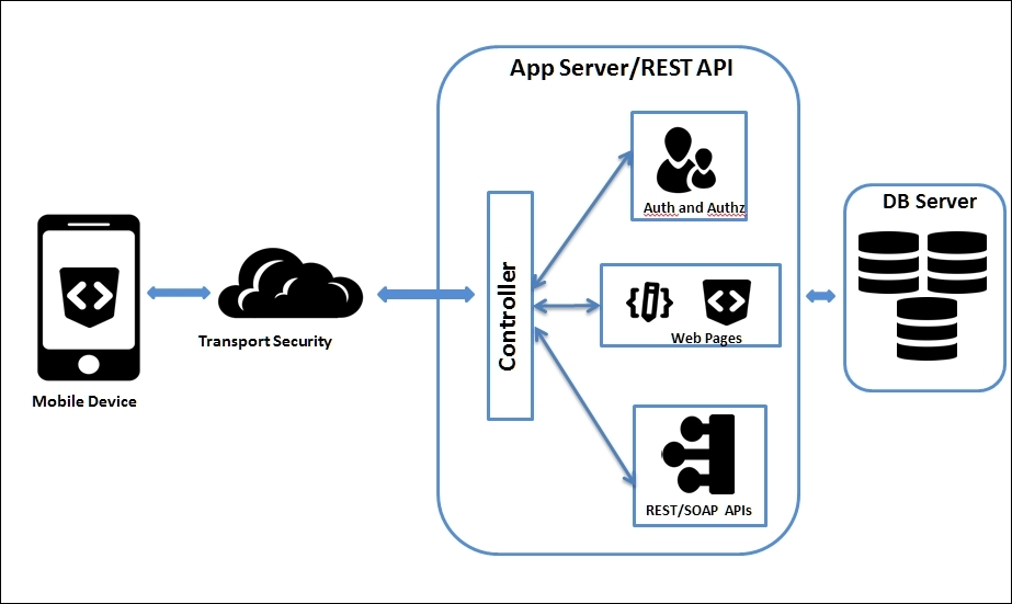 Mobile Applications Server Side Attack Surface Hacking
