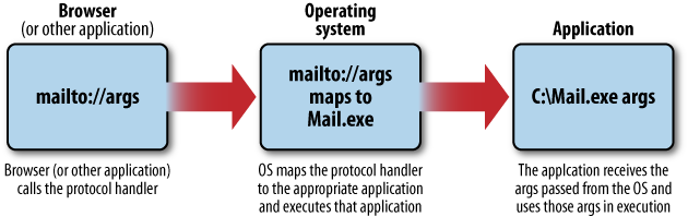 Protocol handling mechanisms
