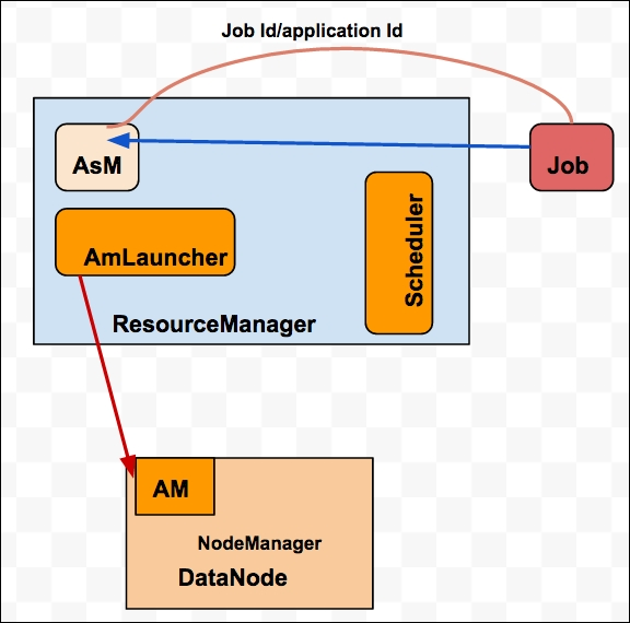 Configuring ResourceManager components