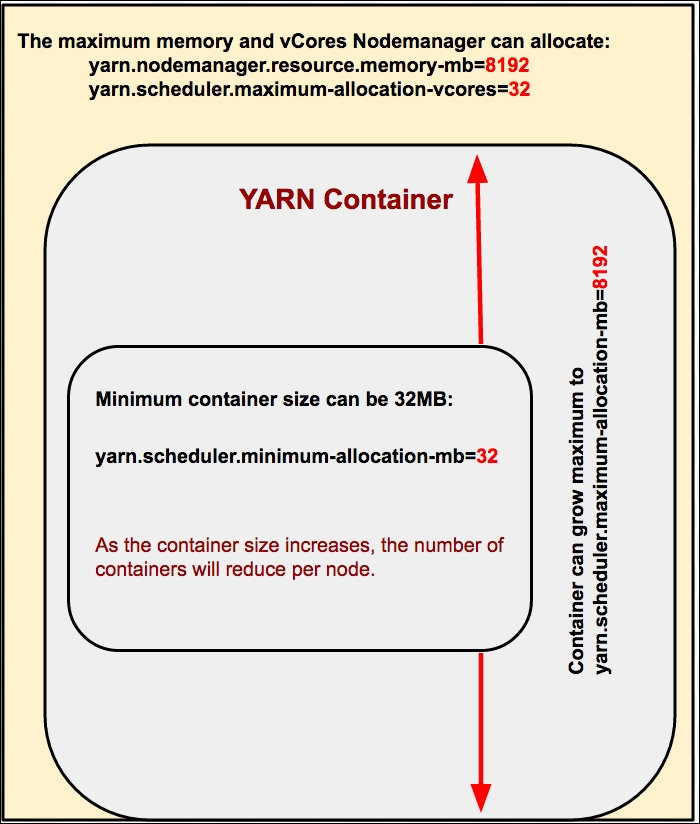 Configuring YARN for performance