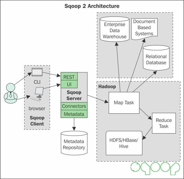 Sqoop 2 architecture hadoop essentials book for Hadoop 1 architecture