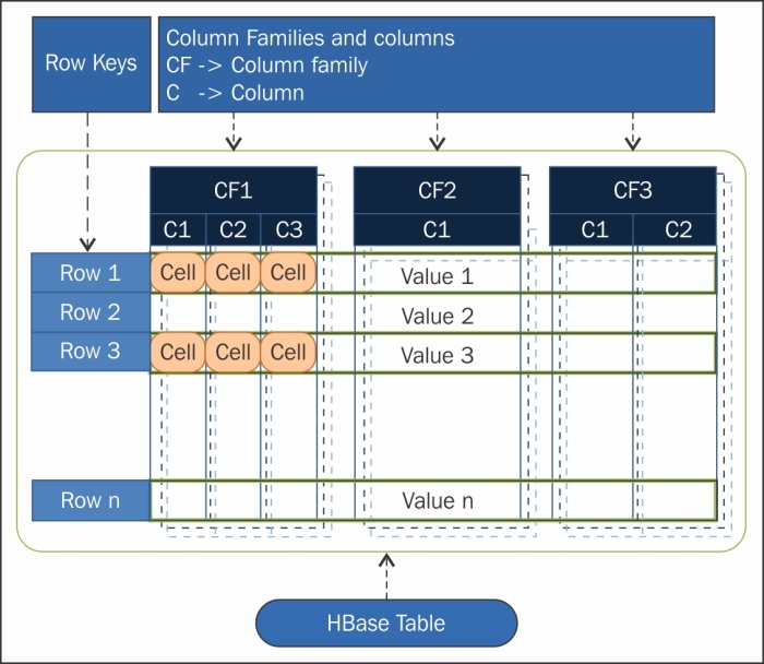 The hbase data model hadoop essentials book - How to create table in hbase ...