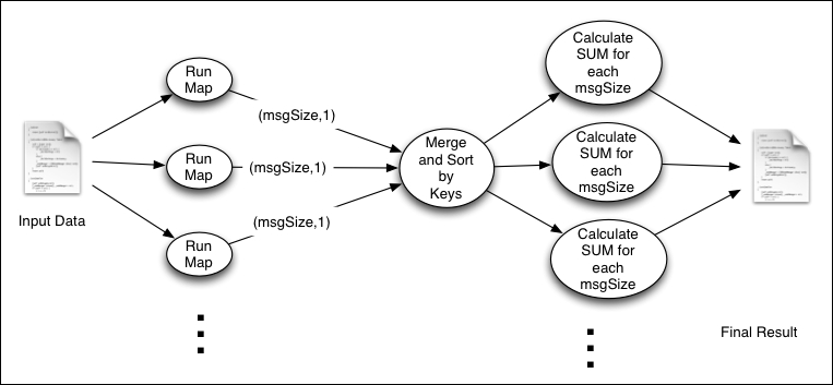 Calculating Scatter plots using MapReduce