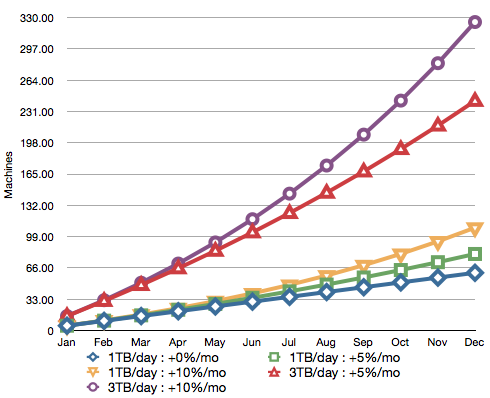 Cluster size growth projection for various scenarios (18 TB usable/node)