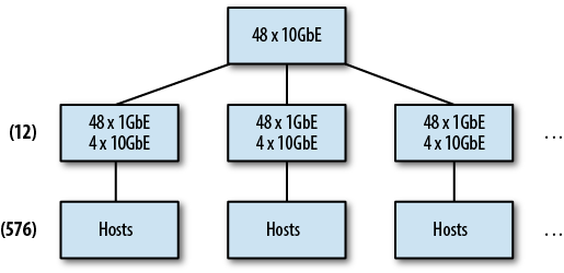Two-tier tree network, 576 hosts