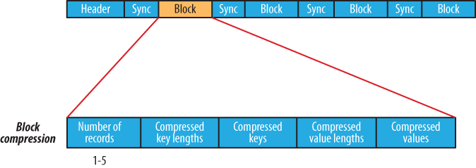 The internal structure of a sequence file with block compression