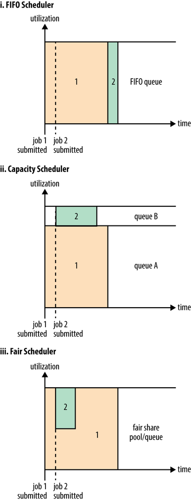 Cluster utilization over time when running a large job and a small job under the FIFO Scheduler (i), Capacity Scheduler (ii), and Fair Scheduler (iii)