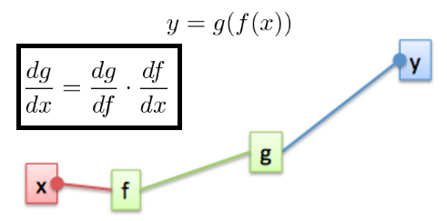 Backpropagation and the chain rule - Hands-On Convolutional Neural