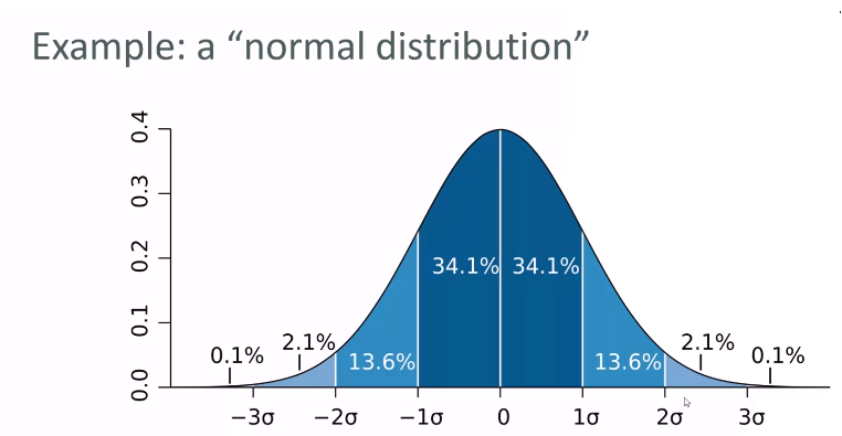 Probability density functions - Hands-On Data Science and