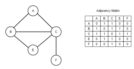 Adjacency matrices - Hands-On Data Structures and Algorithms with