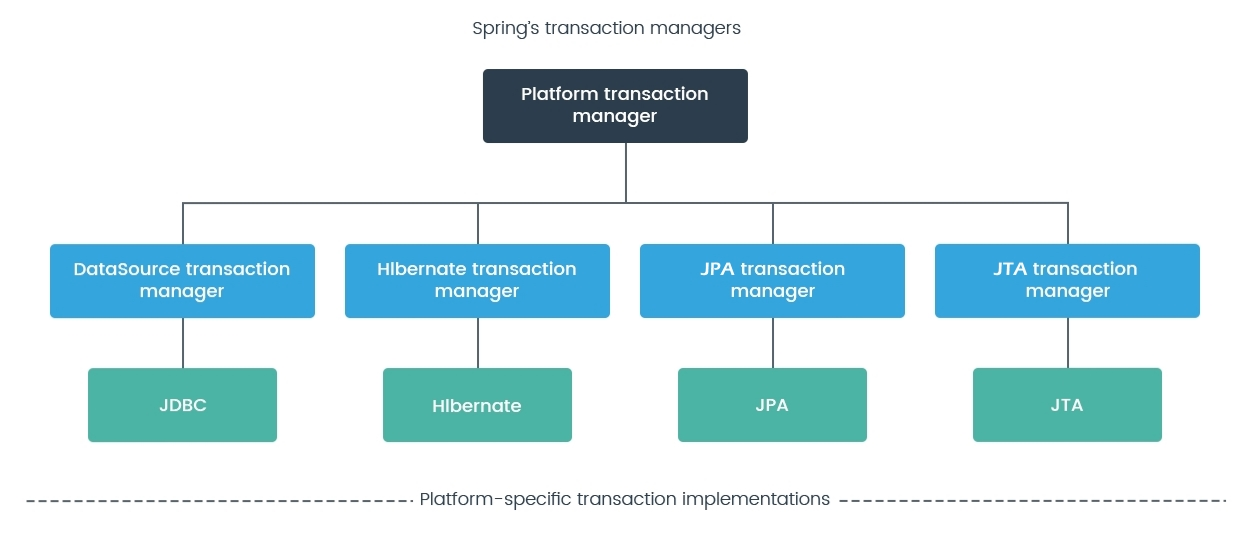 Choosing a transaction manager in Spring - Hands-On High