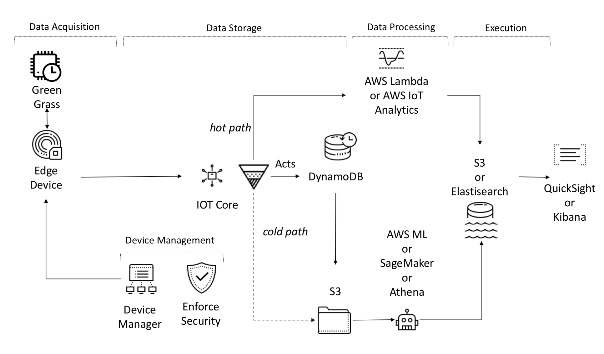 AWS IoT - Hands-On Industrial Internet of Things [Book]