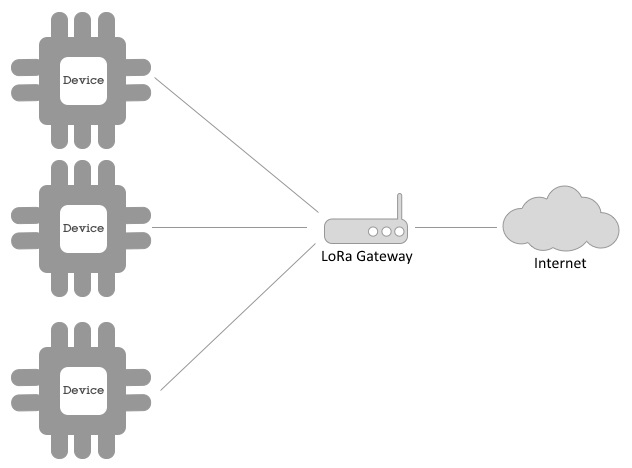 LoRa or LoRaWAN - Hands-On IoT Solutions with Blockchain [Book]