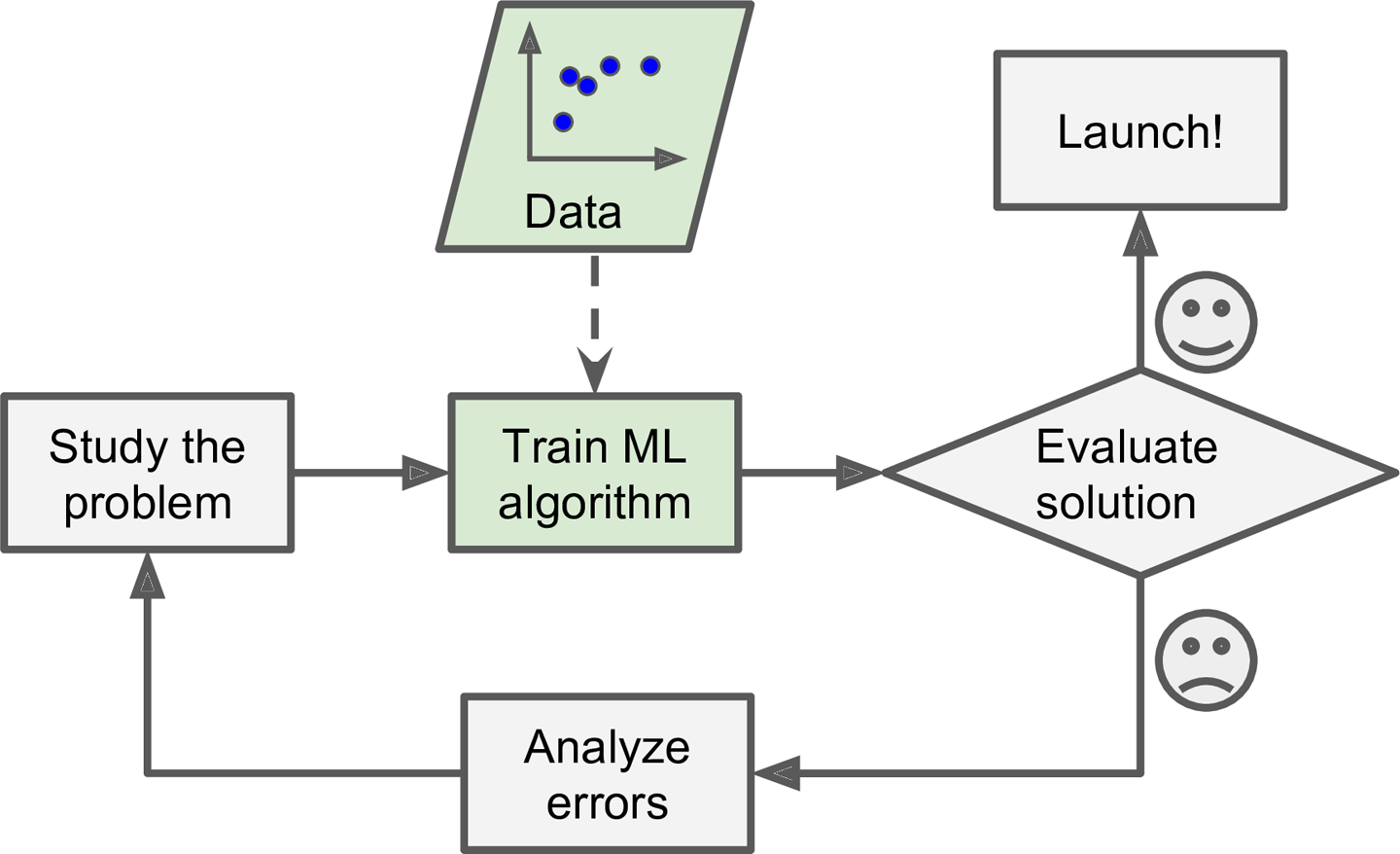 1  The Machine Learning Landscape - Hands-On Machine