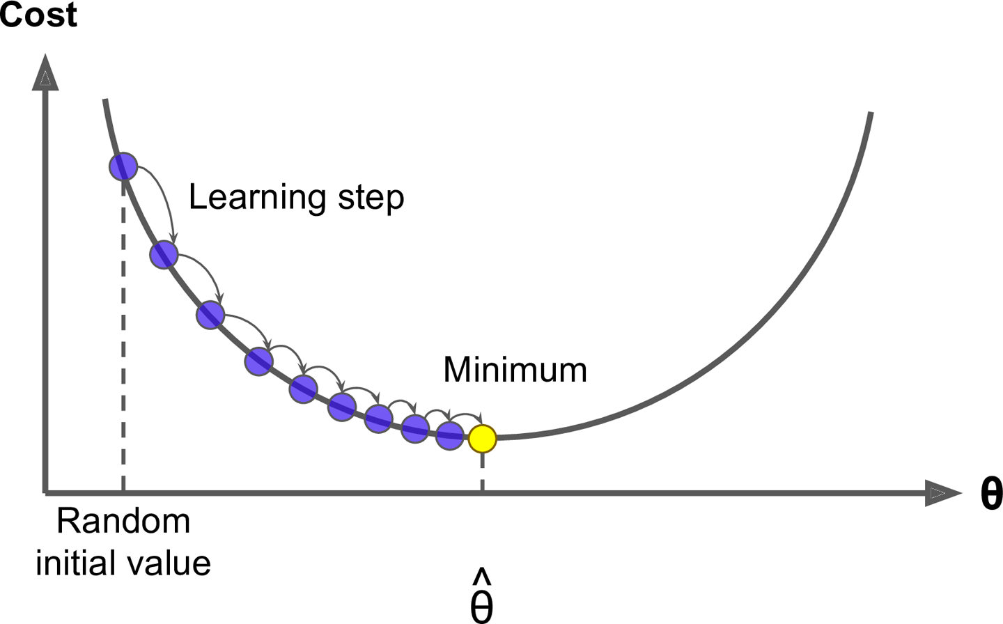 4  Training Models - Hands-On Machine Learning with Scikit-Learn and