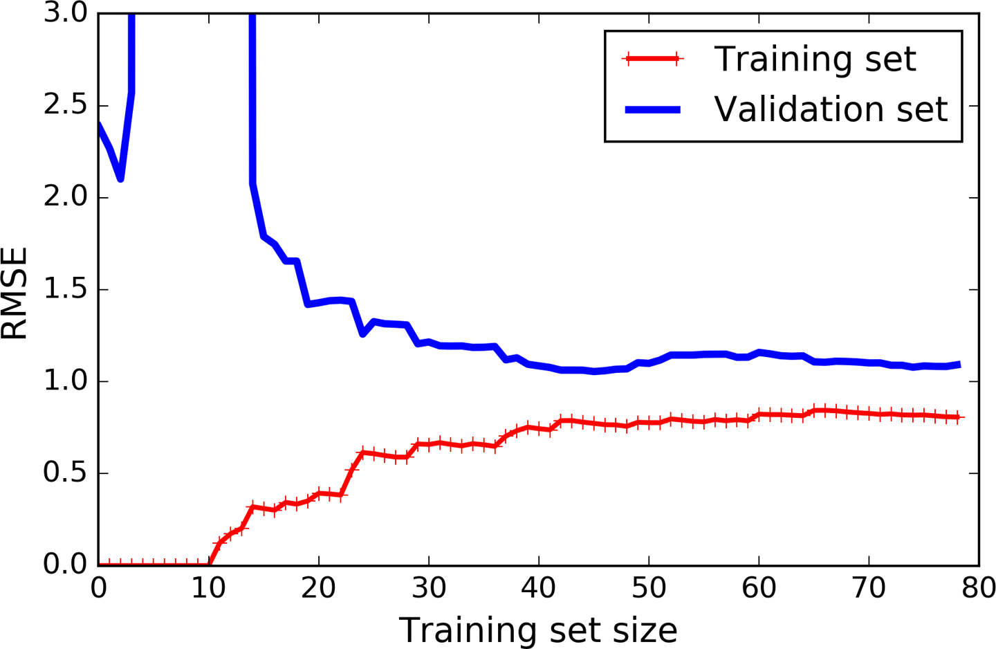 4  Training Models - Hands-On Machine Learning with Scikit