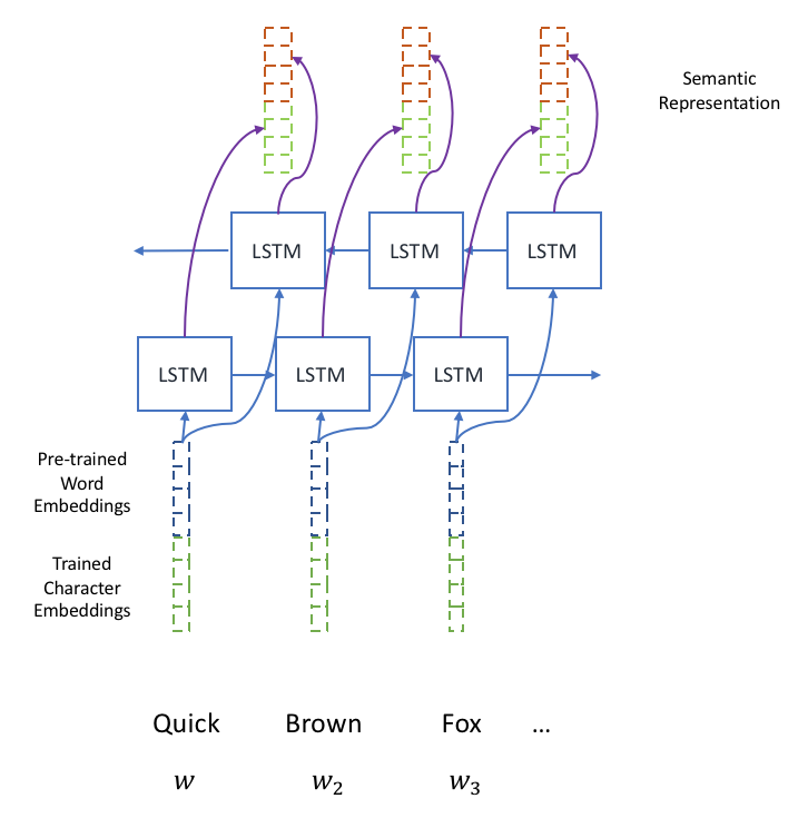 Neural Network Architecture Hands On Natural Language Processing With Python Book