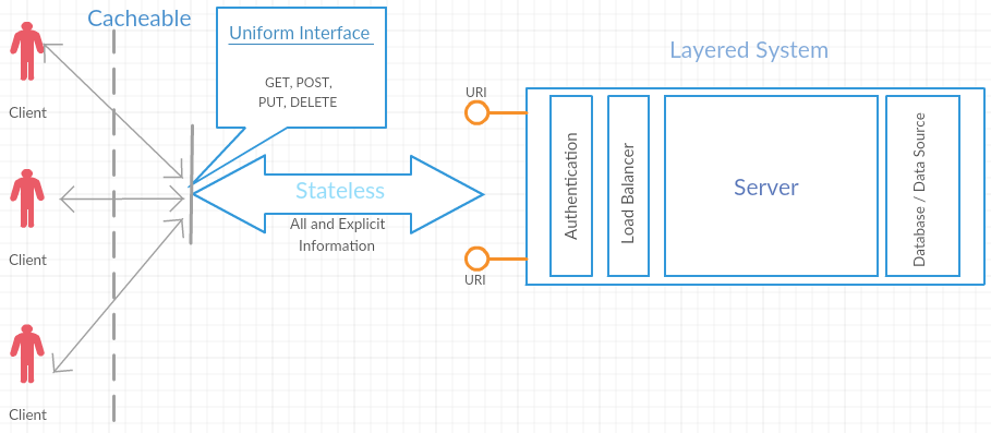 REST architecture style constraints - Hands-On RESTful API