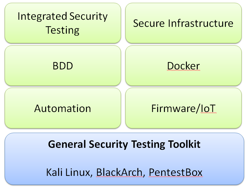 General security testing toolkits - Hands-On Security in