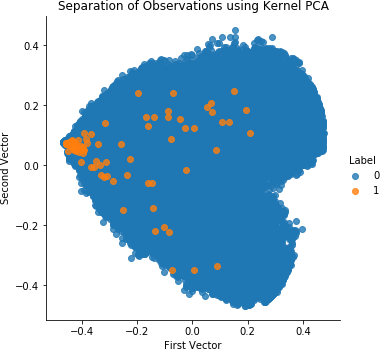 4  Anomaly Detection - Hands-On Unsupervised Learning Using Python