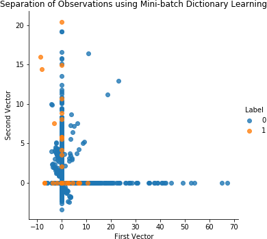 4  Anomaly Detection - Hands-On Unsupervised Learning Using