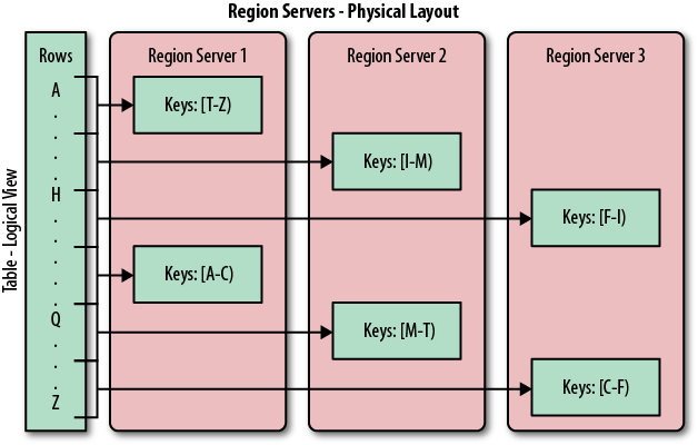 Rows grouped in regions and served by different servers