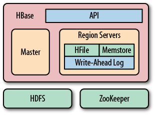 HBase Using Its Own Components While Leveraging Existing Systems
