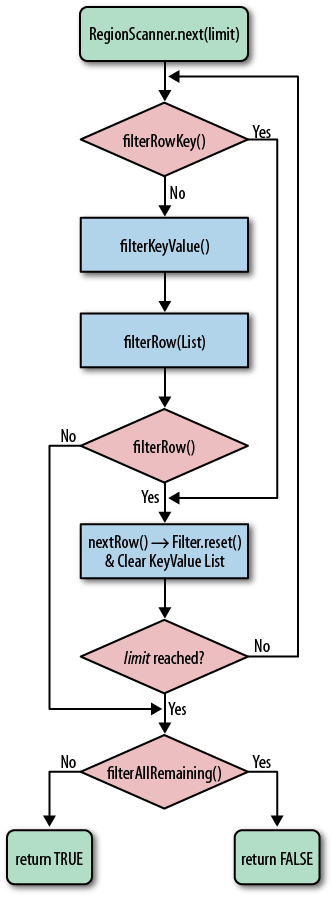 The logical flow through the filter methods for a single row