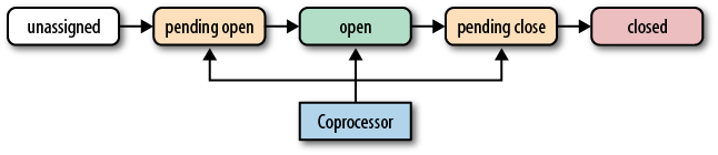 The coprocessor reacting to life-cycle state changes of a region