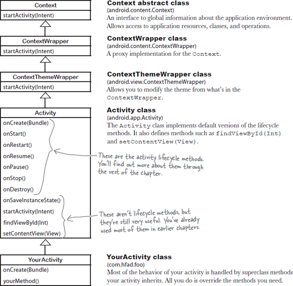 4 the activity lifecycle being an activity head first android activity class its this class that gives your activity access to the android lifecycle methods heres a diagram showing the class hierarchy ccuart Choice Image