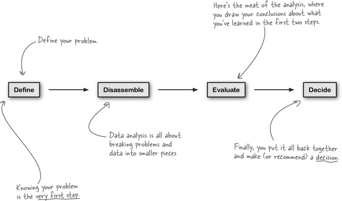 1. Introduction to Data Analysis: Break it down - Head First Data ...