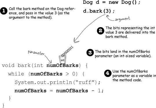 4. Methods Use Instance Variables: How Objects Behave - Head First Java,  2nd Edition [Book]