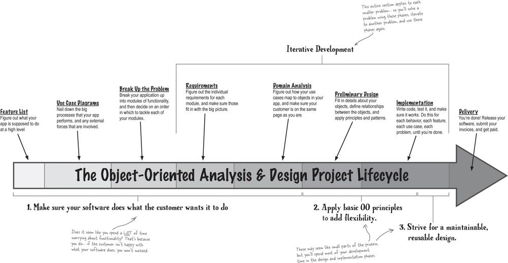 Head First Object Oriented Analysis And Design Pdf Download Object Oriented Analysis And Design Pdf By Head First Tozphons