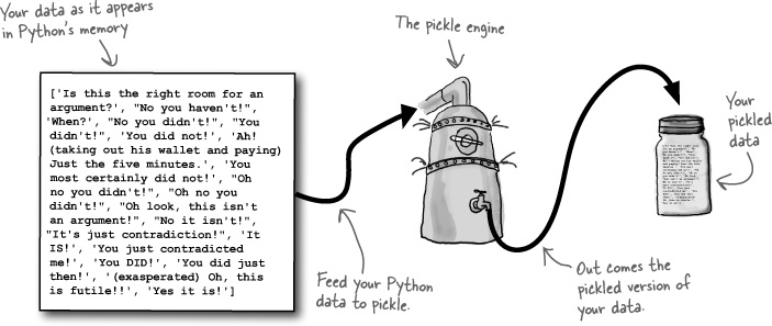 4. Persistence: Saving data to files - Head First Python [Book]