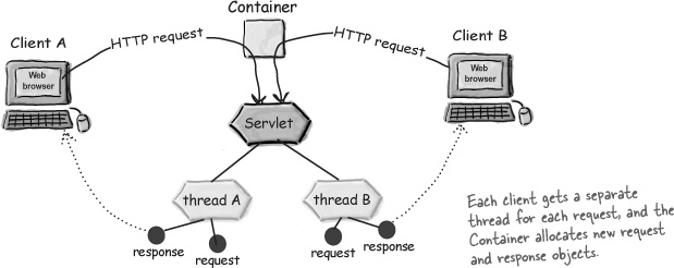 Each request runs in a separate thread! - Head First Servlets and