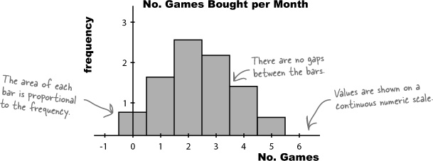 how to make a histogram with non numeric data