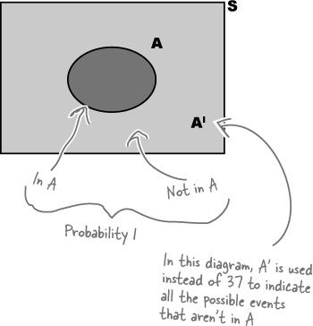 4 Calculating Probabilities Taking Chances Head First Statistics