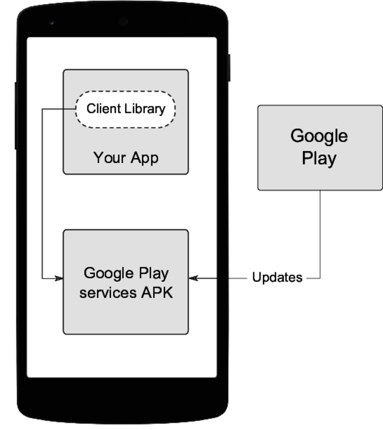images/fig.googleplayservices.png