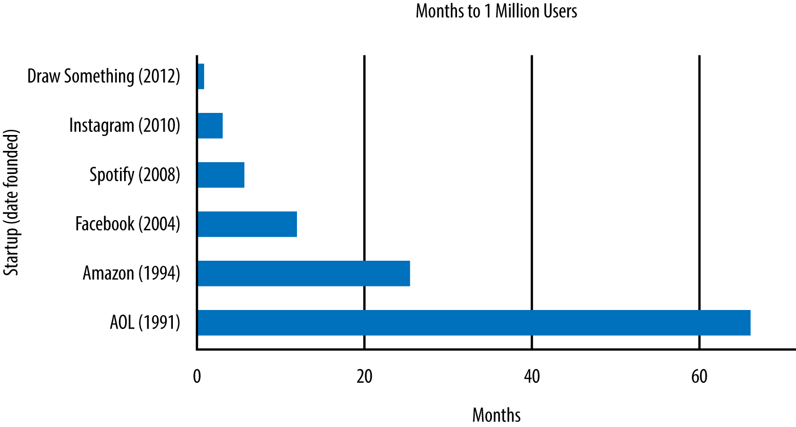 Months to 1 million users