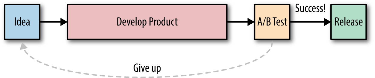Typical product release process with A/B testing at the end.