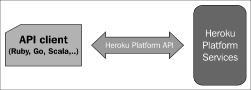 Programmatically consuming Heroku services