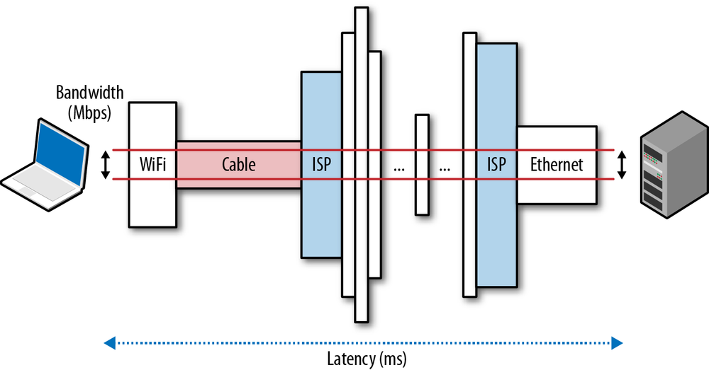 1  Primer on Latency and Bandwidth - High Performance