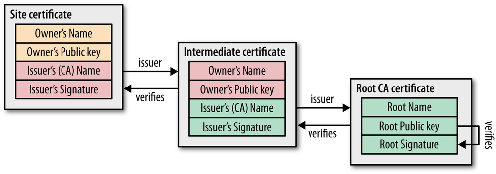 4  Transport Layer Security (TLS) - High Performance Browser