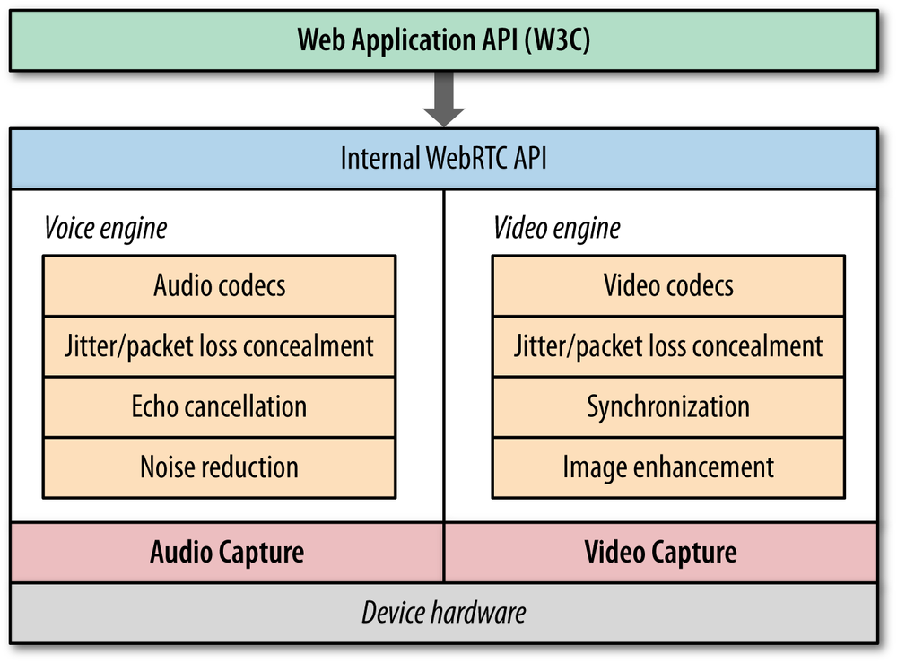 WebRTC audio and video engines