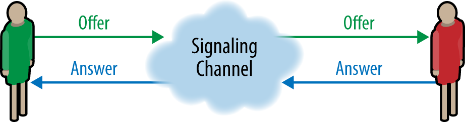 Shared signaling channel